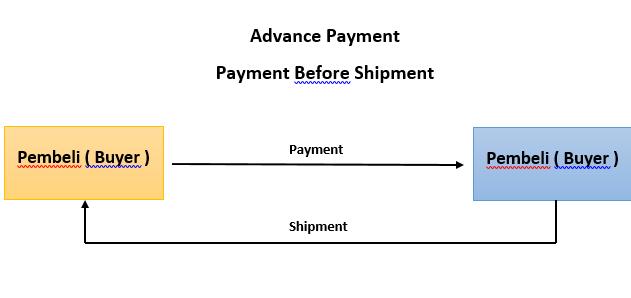 AdvancePayment