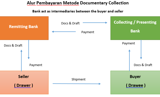 DocumentaryCollection